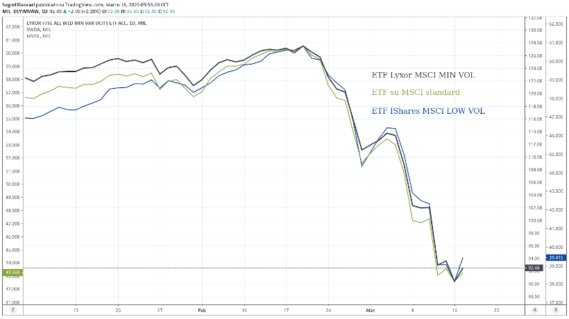 etf smart beta world vs standard