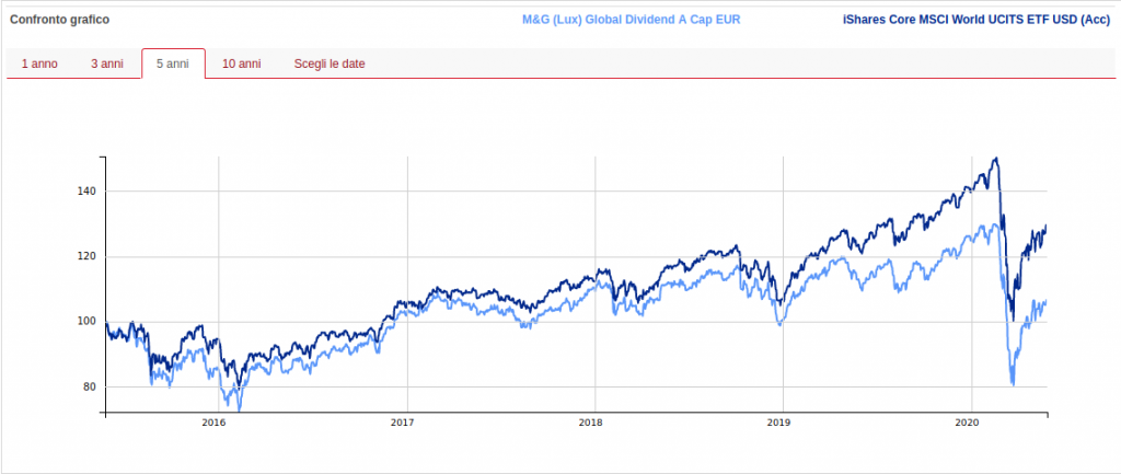 M&G global dividendo performance