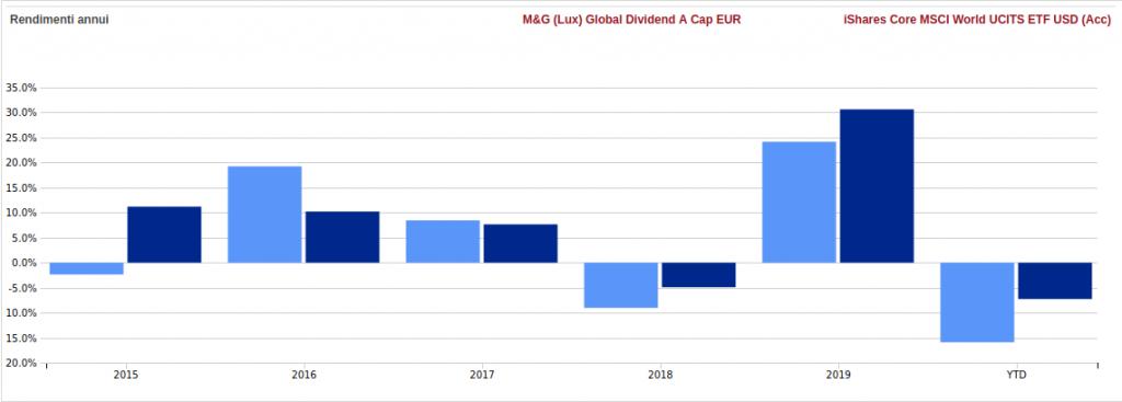 M&G global dividendo performance annue