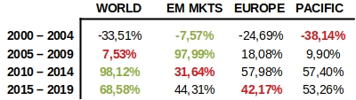 MSCI andamento e ritorno in media (mean reverting)