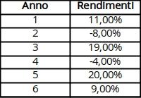 tabella rendimento fondi