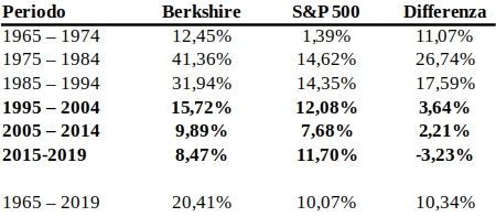 performance-buffett-berkshire
