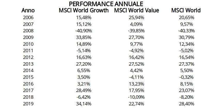 MSCI value vs growth-numeri