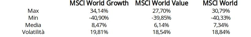 MSCI value vs growth-performance analitycs