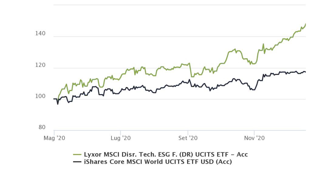 Lyxor disruptive tech vs MSCI WORLD