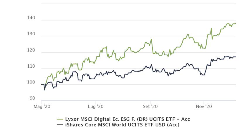 performance-etf-digital-economy