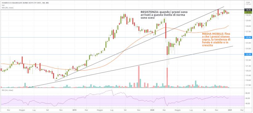 2021: investire in bond