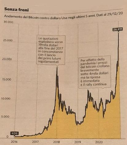 Bitcoin andamento storico
