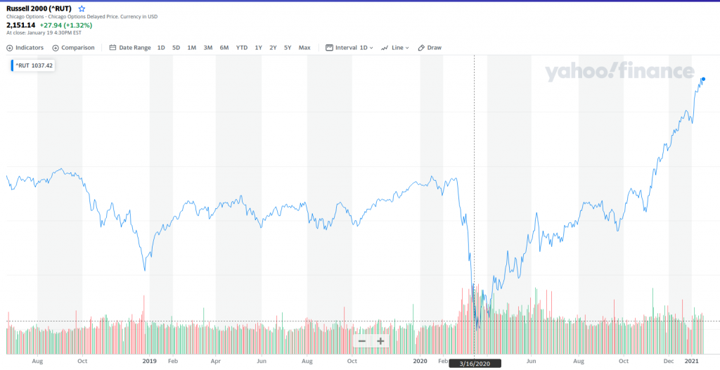 Russell 2000 chart andamento storico