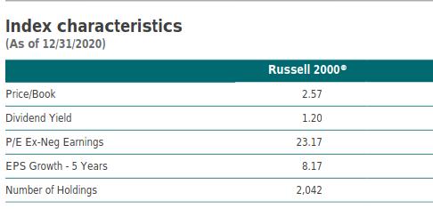 Russell 2000 fondamentali